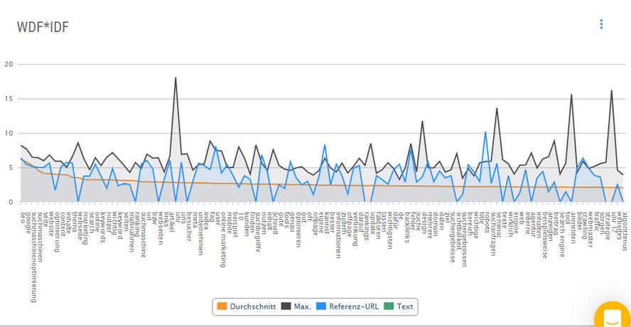 WDF-IDF Graph