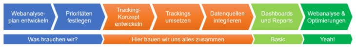 Webanalyse-Schritte-01