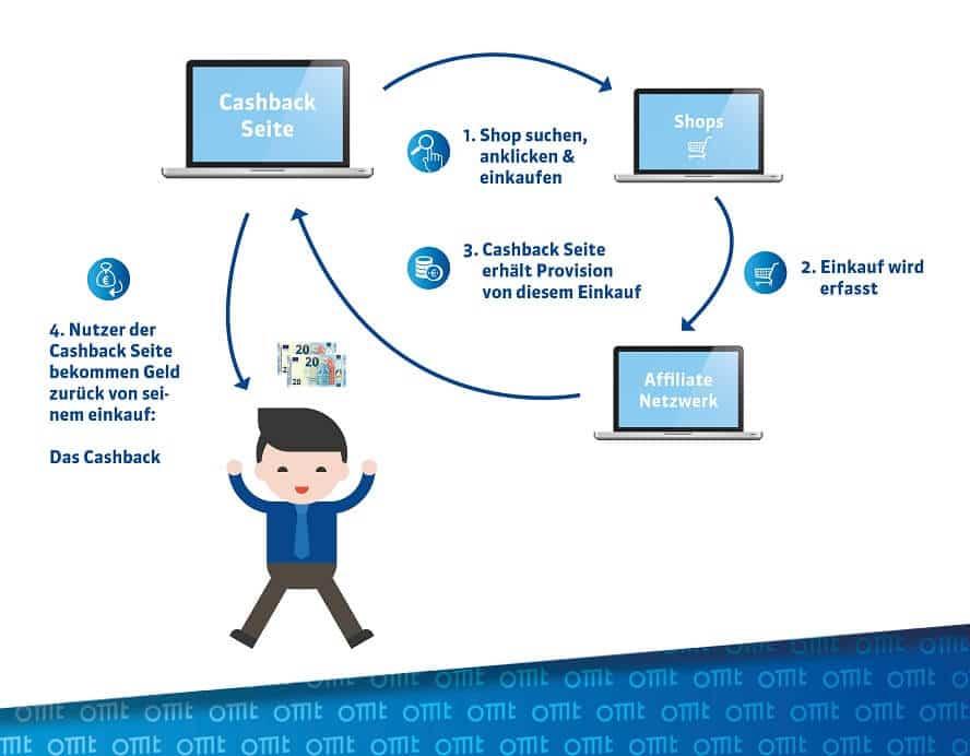 Schritte im Affiliate Marketing bei Cashback-und Loyalty-Publishern