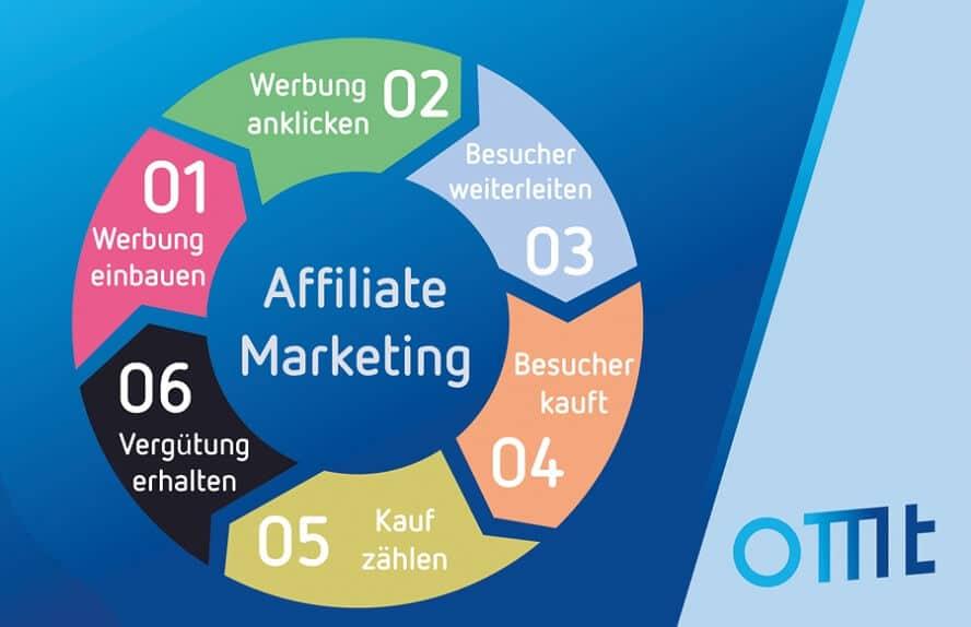 Die einzelnen Schritte im Affiliate Marketing Prozess