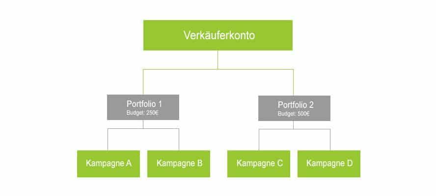 amazon-portfolio-struktur
