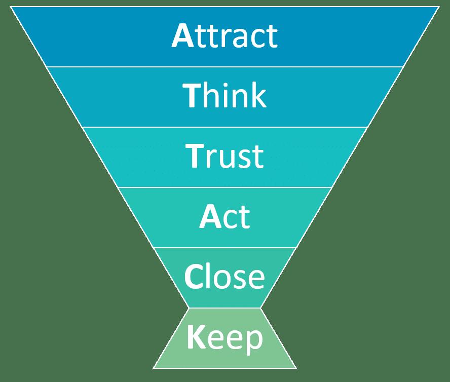 Abbildung 1: ATTACK Modell Übersicht (Quelle: eMinded)