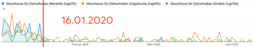 Google Analytics Conversions Trafficquellen Split / 3 Monate