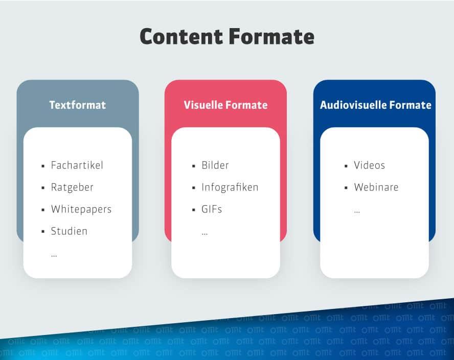 Mögliche Content Formate