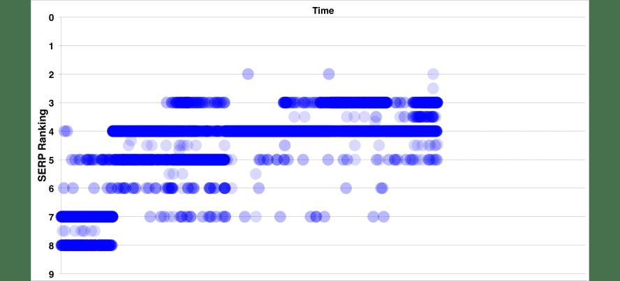 Übersicht der Position des Artikels, während des CTR-Experimentes, getrackt durch die Klicks der Bots.