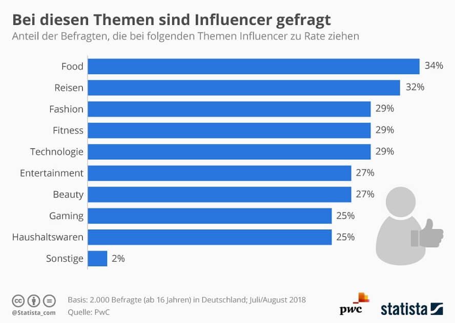 branchen-influencer-marketing-statista