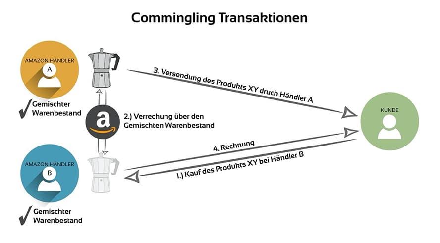 commingling-transaktionen
