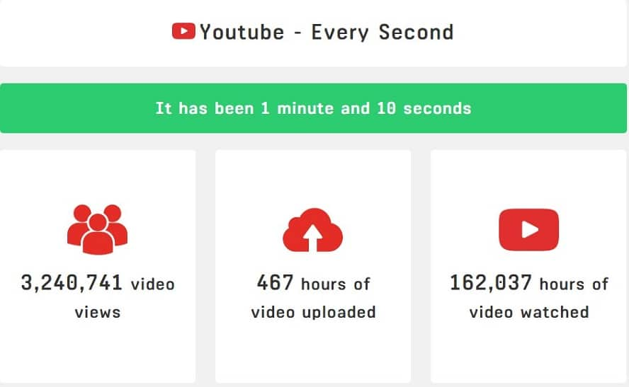 content-distribution-youtube-every-second
