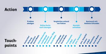 Content Marketing Prozess – Content Erstellung leicht gemacht!