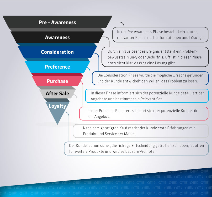 Content Marketing entlang der Customer Journey