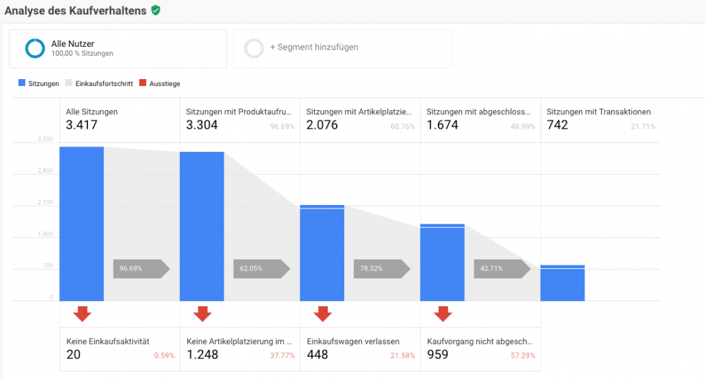 Conversion Optimierung - Ecommerce Tracking Google Analytics