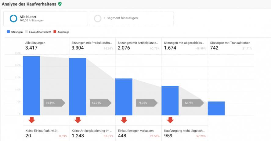 Conversion Optimierung - Ecommerce Tracking Google Analytics