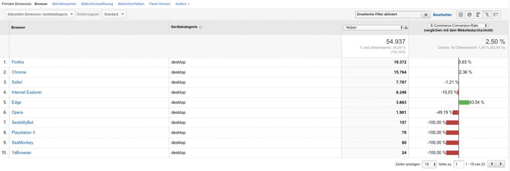 Conversion Optimierung - Seitenladezeit