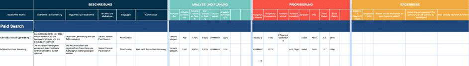 Conversion Optimierung - Priorisierung Hypthesen Umsatz