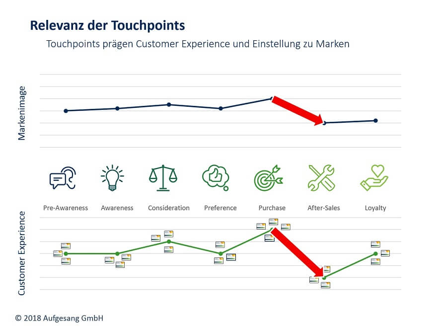 customer-journey-relevanzdertouchpoints
