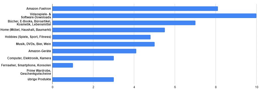 Diagramm über die durchschnittliche Provision der verschiedenen Bereiche bei Amazon.
