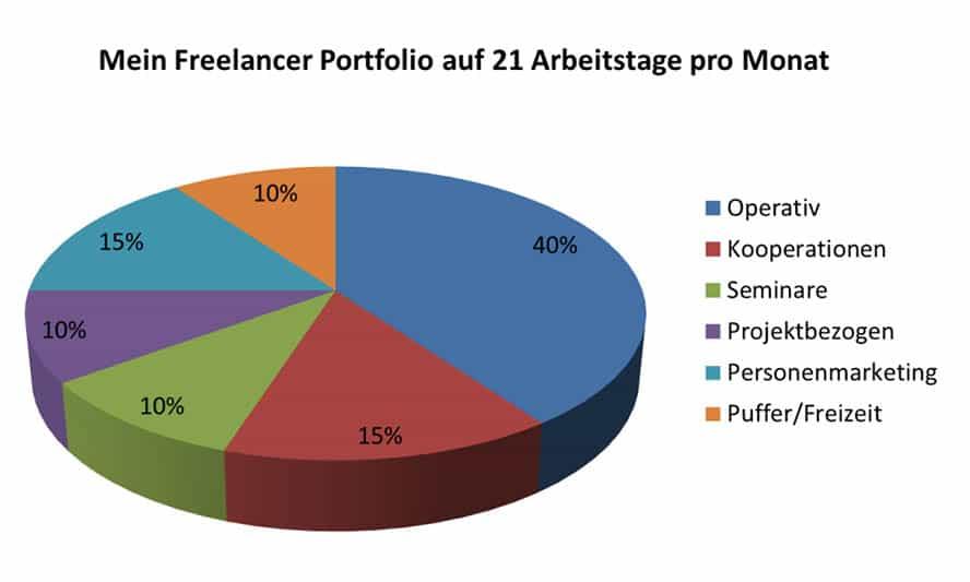diagramm-portfolio