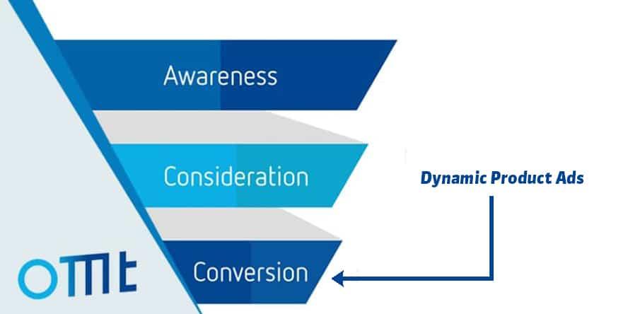 dpa sales funnel facebook produktkatalog