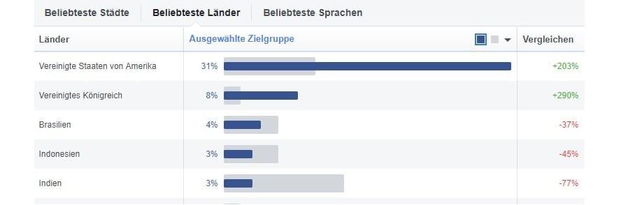 facebook-staedte