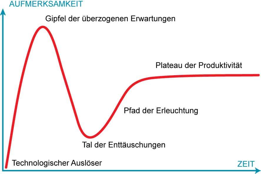 gartner-Hype-Zyklus