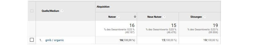 Google My Business Optimierung traffic richtig tracken
