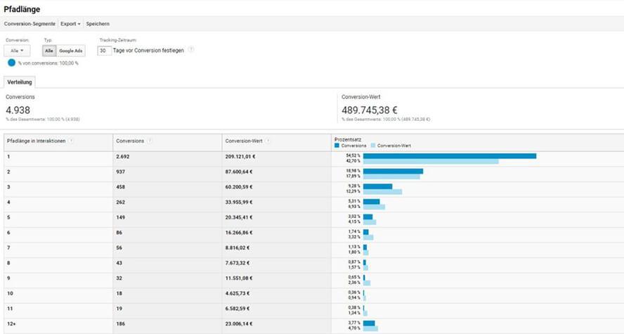 Datenansicht Pfadlängen Google Analytics