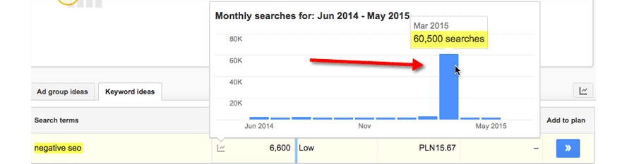 Veränderungen in Google Ads auf dem Keyword 'negative seo' während des Tests, ob die CTR ein Rankingfaktor ist.