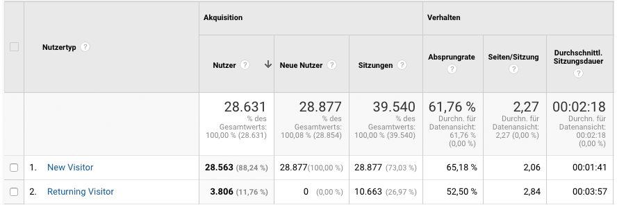 google-analytics-new-visitors-returning
