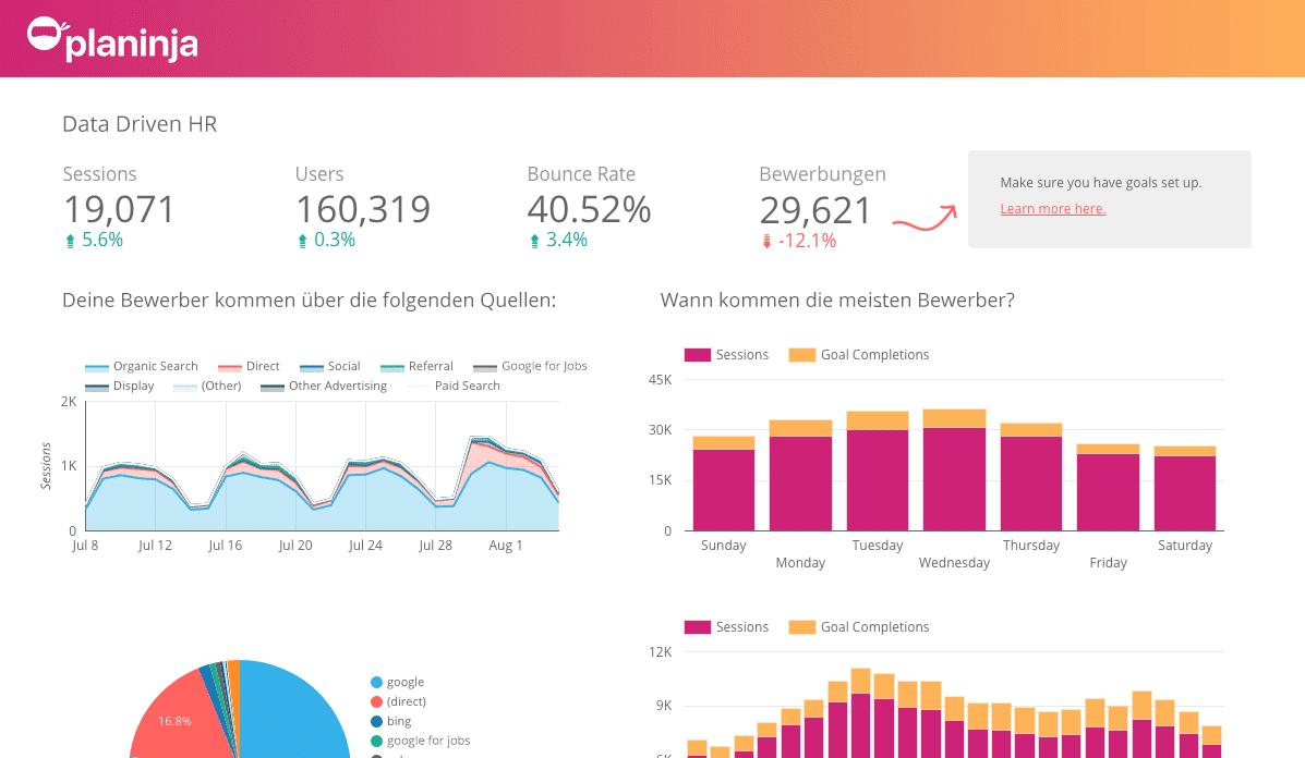 Beispiel eines Analytics Dashboards für das Personalmarketing