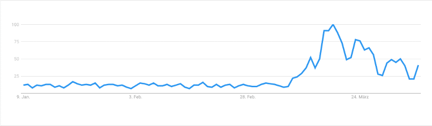 "Abb. 1: Google Trends ""Home Office"" Search in Deutschland / 90 Tage"