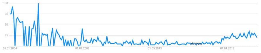google-trends-pillar-page-weltweit