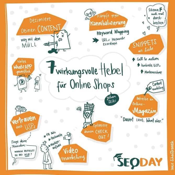 graphic recording 7 wirkungsvolle hebel für online shops