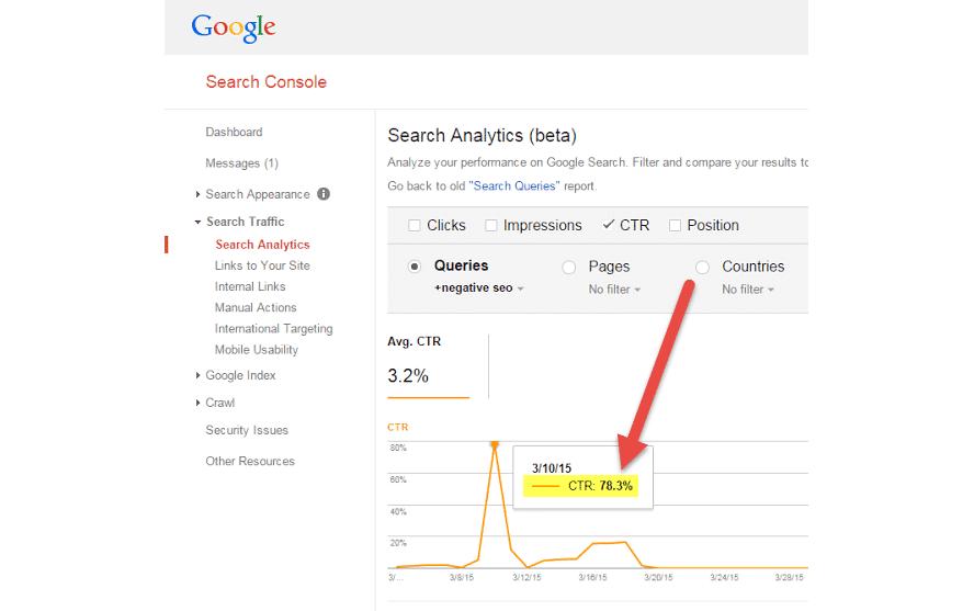 Veränderungen der CTR in der Google Search Console bei dem Test, ob die CTR ein Rankingfaktor ist.