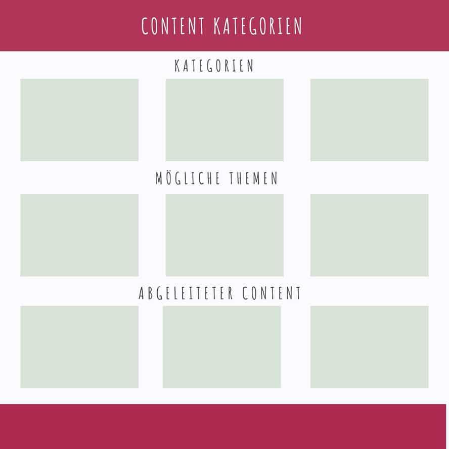 Content Kategorien helfen dabei, Ideen zu strukturieren und Abwechslung in Deinen Content zu bringen.