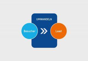 Inbound Marketing Schritt von Besucher zum Lead