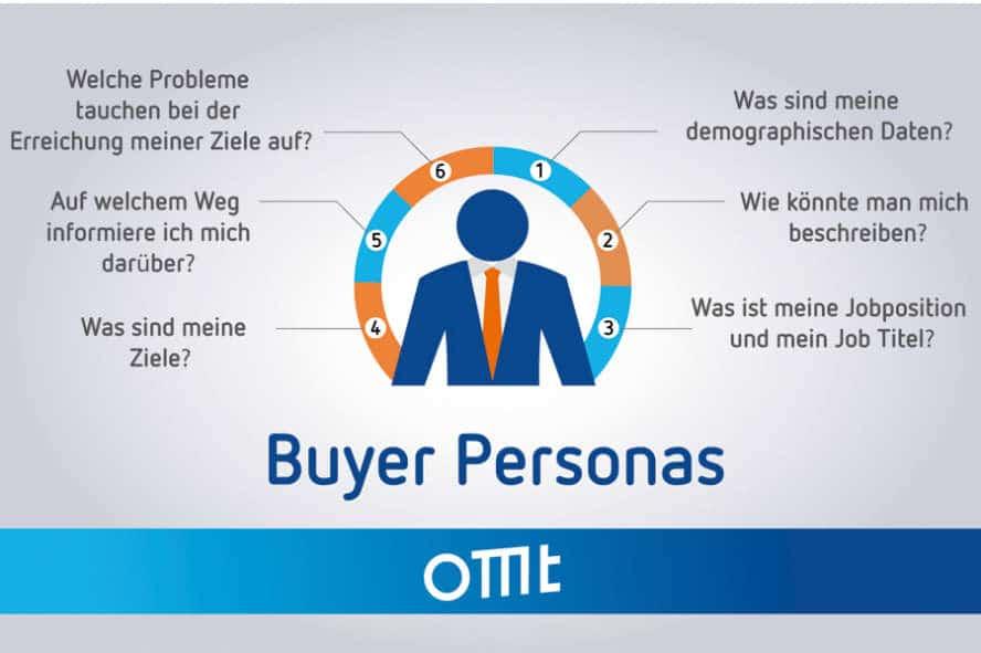 Beispielhafte Fragen, welche sich eine Buyer Persona bei der Inbound Marketing Methode stellen würde.