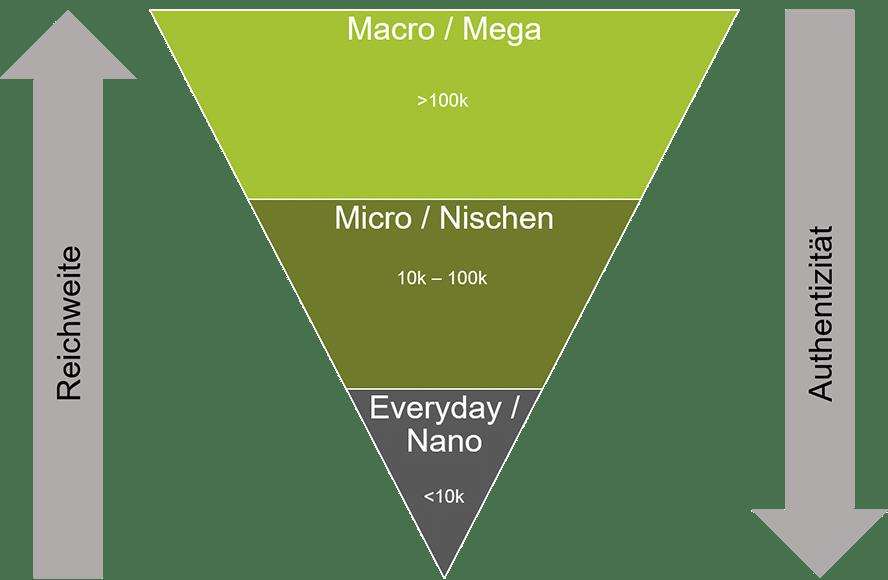 influencer-pyramide