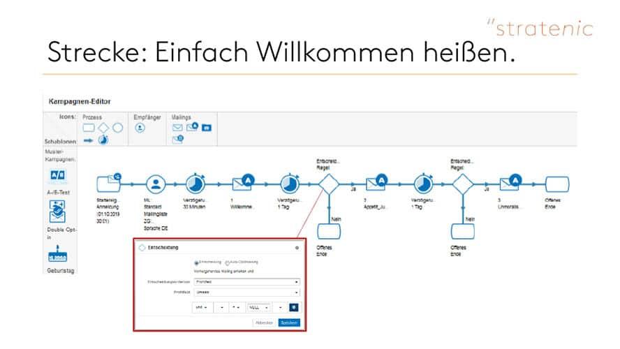 Schaubild Willkommens-Strecke