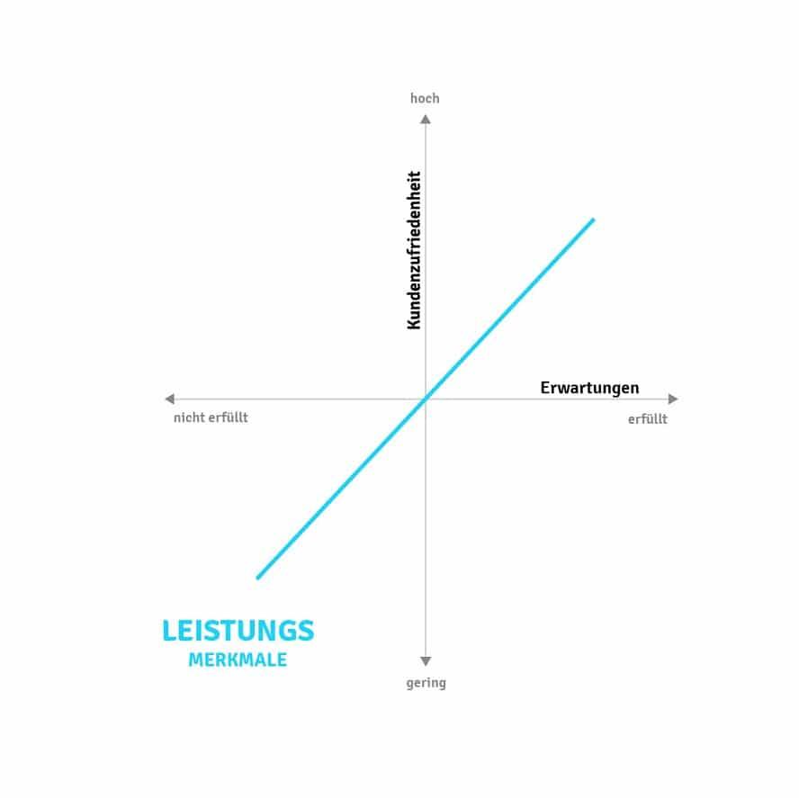 Der Verlauf der Kundenzufriedenheit bei Erfüllung der Leistungsmerkmale.