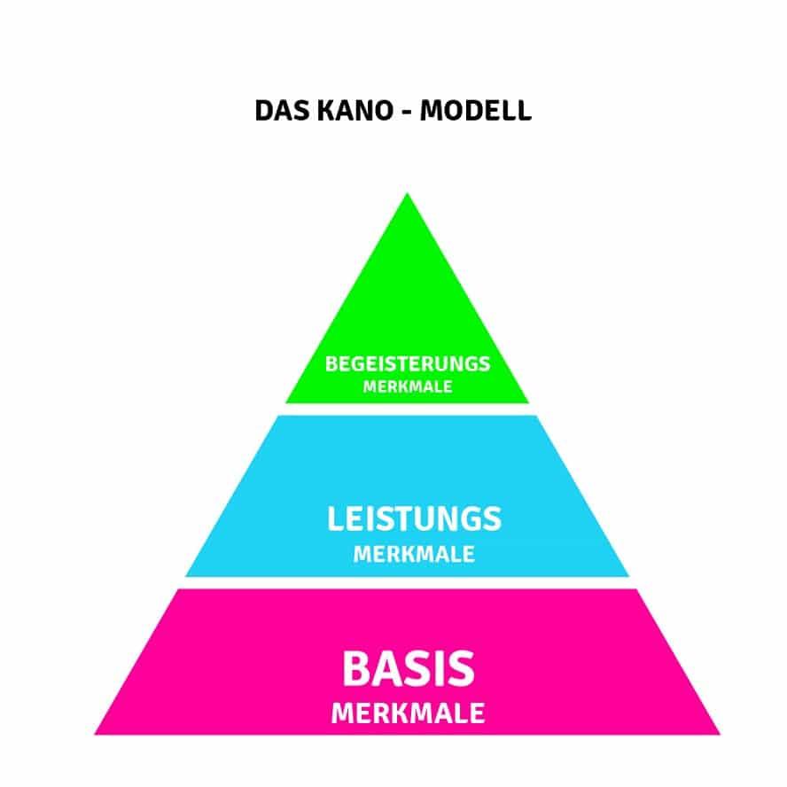 Das Kano Modell, dargestellt als Pyramide, zum einfachen Verstehen.