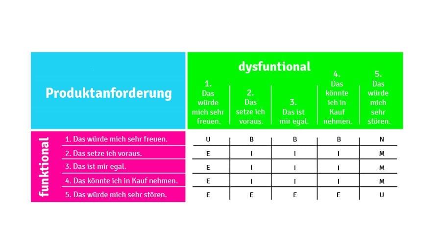 Kategorisierung der Antworten zu einer Produktanforderung.