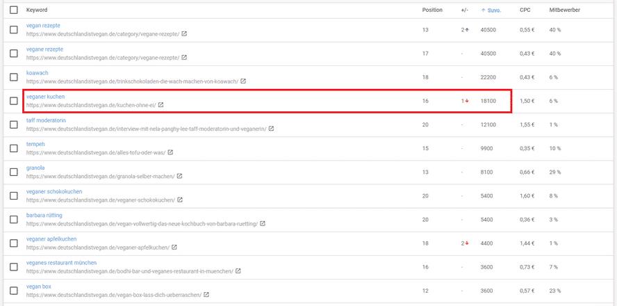 keyword-ergebnisse-für-die-content-veredelung