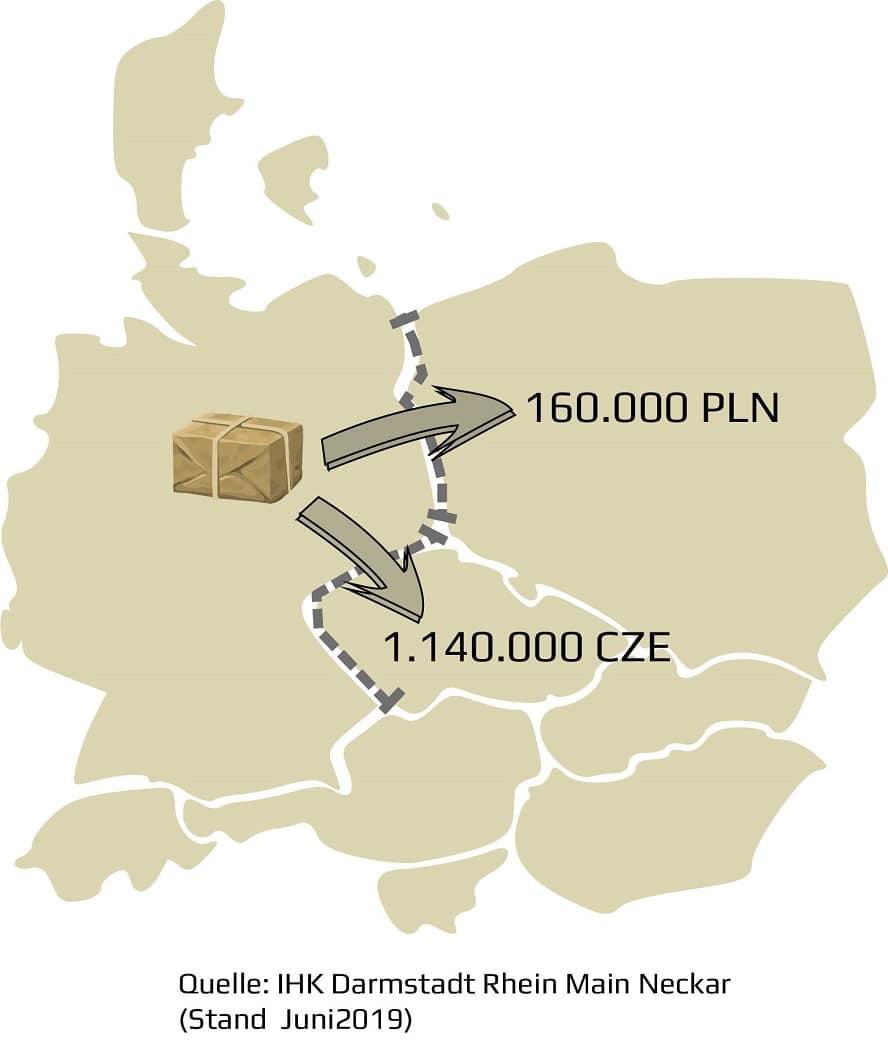 lieferschwelle-pl-cz
