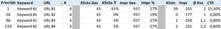 Ein Keyword mit Rankings auf 4 unterschiedlichen URLs