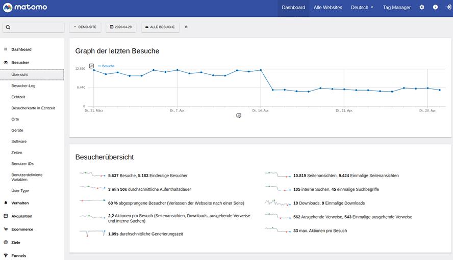 Screenshot der datenschutzfreundlichen Tracking-Alternative Matomo