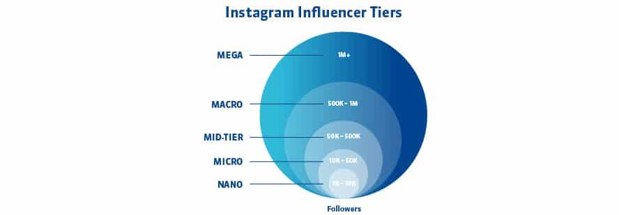 Influencer Tiers