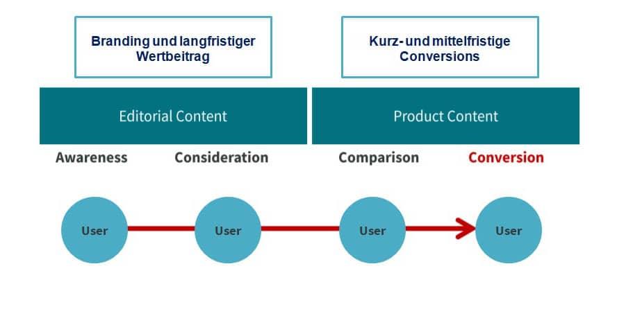 Editorial Content liefert Dir einen langfristigen Wertbeitrag, während Product Content eher kurz- bis mittelfristig wirkt.