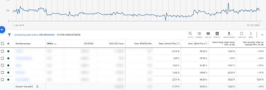 Betrachtung der Impressionen im Google-Ads-Dashboard