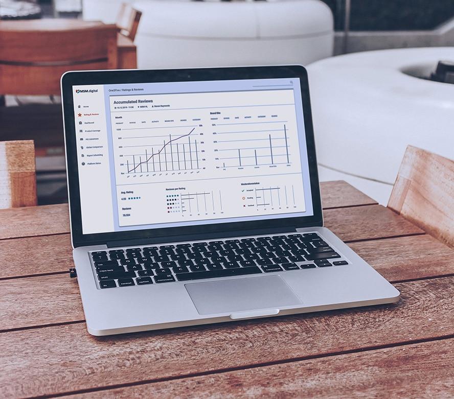 Ein führender Hersteller von Weißer Ware setzte auf eine neue Review- und Rating-Strategie, in der One2Five im Mittelpunkt stand. Dadurch steigerte sich die Zahl der Rezensionen innerhalb der ersten zwölf Monate von 10.000 auf über 100.000.