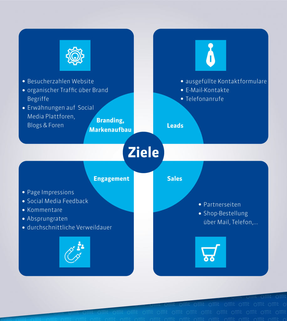 online marketing ziele omt